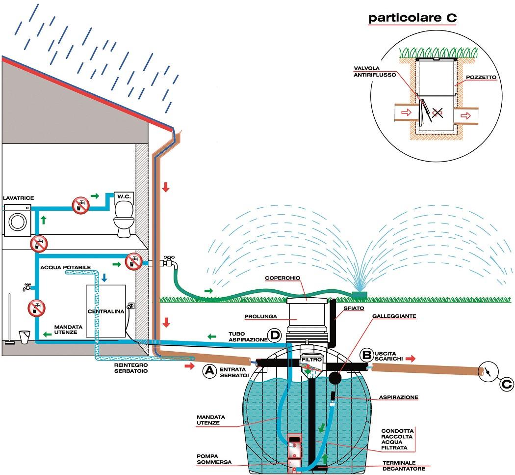 Elbi s p a termoidraulica dettagli prodotto rain system sistemi di recupero acqua piovana - Depurare l acqua di casa ...