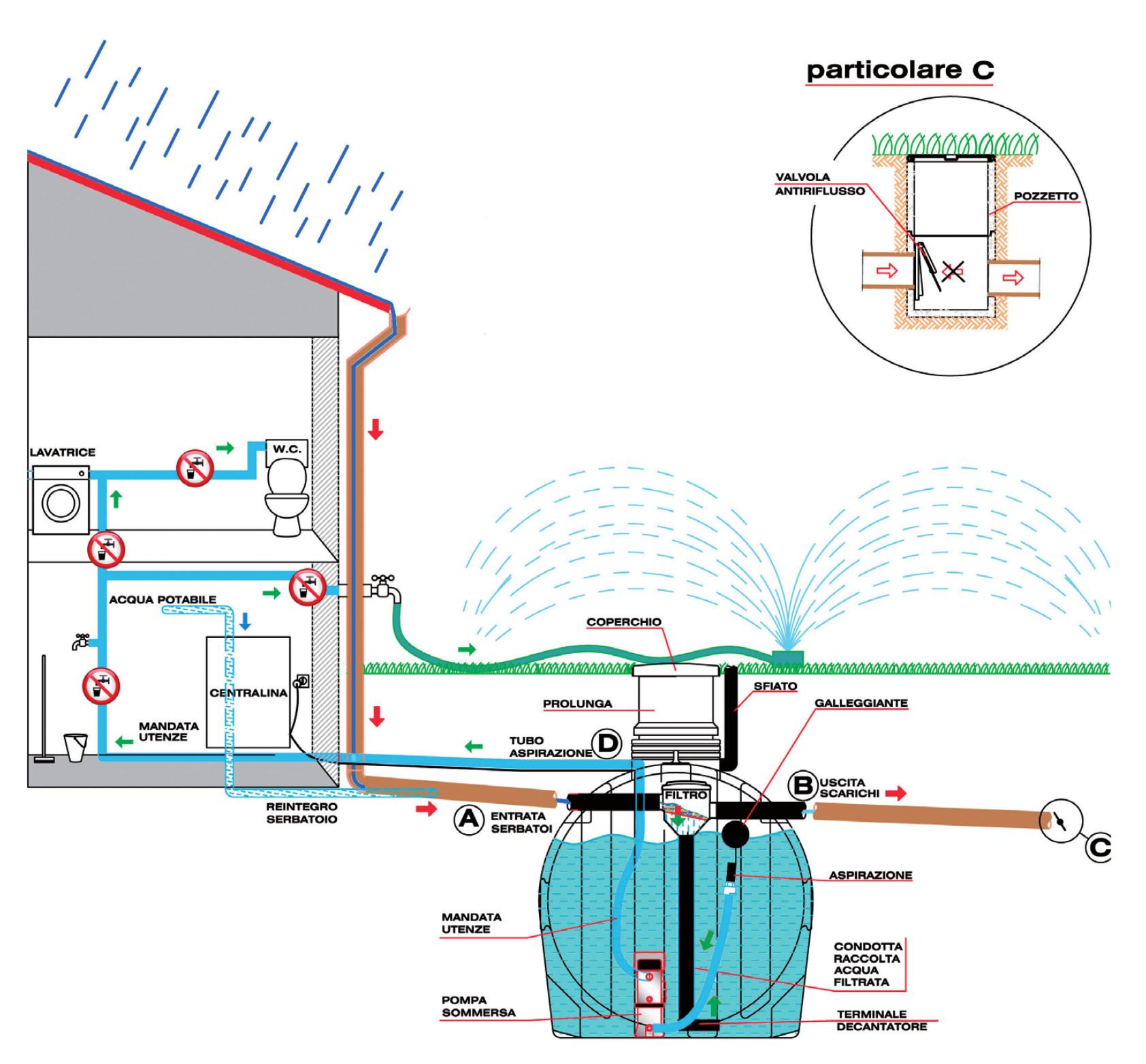 Rain system elbi termoidraulica for Schema scarico acque reflue domestiche